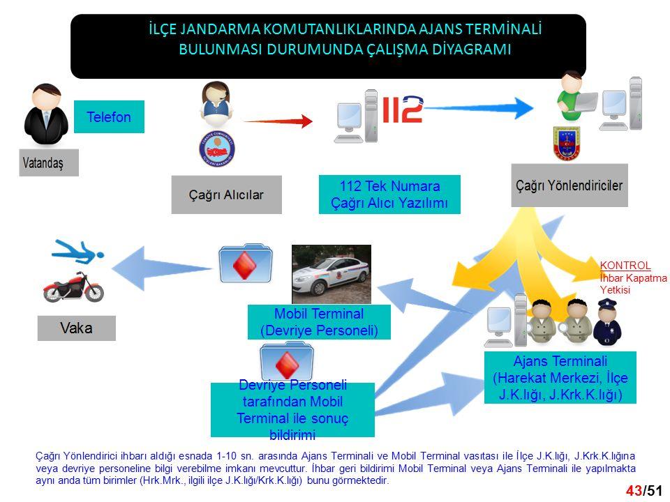 43 /32 43/51 İLÇE JANDARMA KOMUTANLIKLARINDA AJANS TERMİNALİ BULUNMASI DURUMUNDA ÇALIŞMA DİYAGRAMI 112 Tek Numara Çağrı Alıcı Yazılımı Telefon Ajans Terminali (Harekat Merkezi, İlçe J.K.lığı, J.Krk.K.lığı) Mobil Terminal (Devriye Personeli) Devriye Personeli tarafından Mobil Terminal ile sonuç bildirimi Çağrı Yönlendirici ihbarı aldığı esnada 1-10 sn.