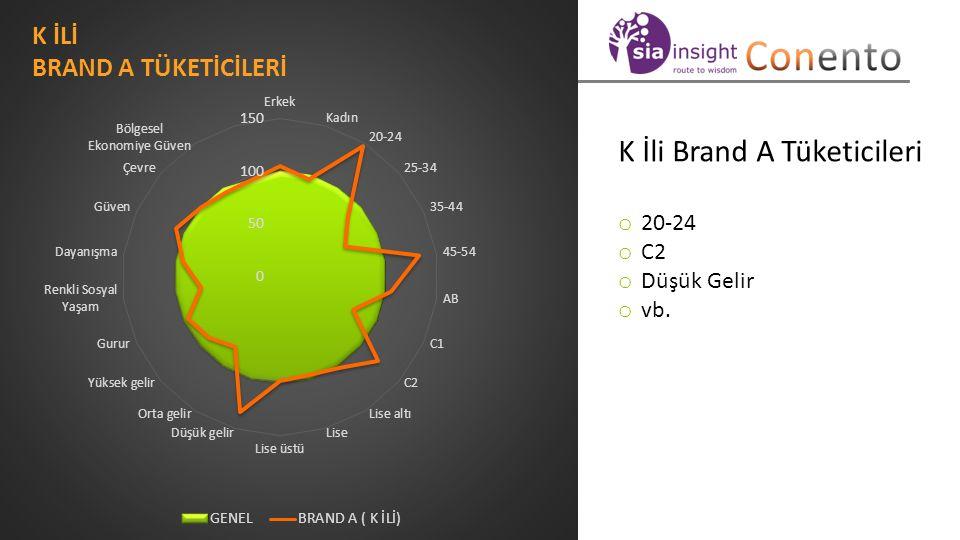 HEDEF KİTLE PROFİLİ K İli Brand A Tüketicileri o 20-24 o C2 o Düşük Gelir o vb.