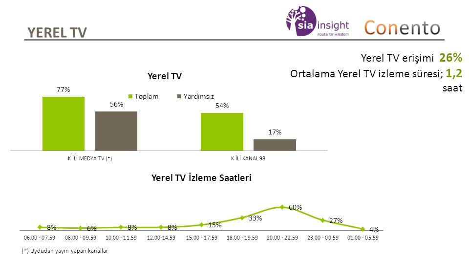 YEREL TV Yerel TV erişimi 26% Ortalama Yerel TV izleme süresi; 1,2 saat (*) Uydudan yayın yapan kanallar