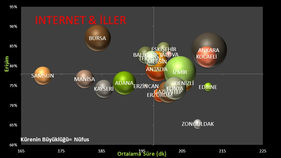 INTERNET & İLLER