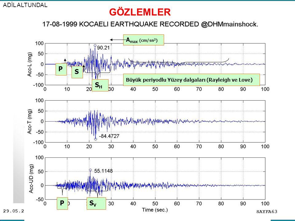 29.05.2016 P A max (cm/sn 2 ) S Büyük periyodlu Yüzey dalgaları (Rayleigh ve Love) SHSH SVSV P ADİL ALTUNDAL SAYFA63 GÖZLEMLER