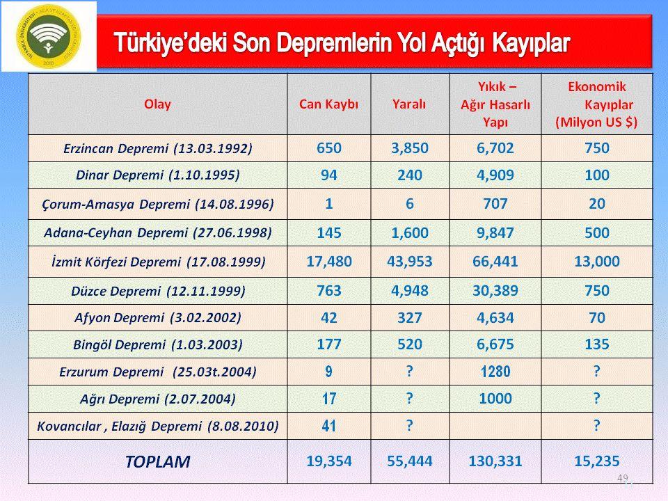 Türkiye'nin ulusal geliri ve afet sayısı Afetlerden ekonomik düzeyi düşük ülkeler daha çok etkilenmektedir. 20. yüzyılda Türkiye genelinde meydana gel