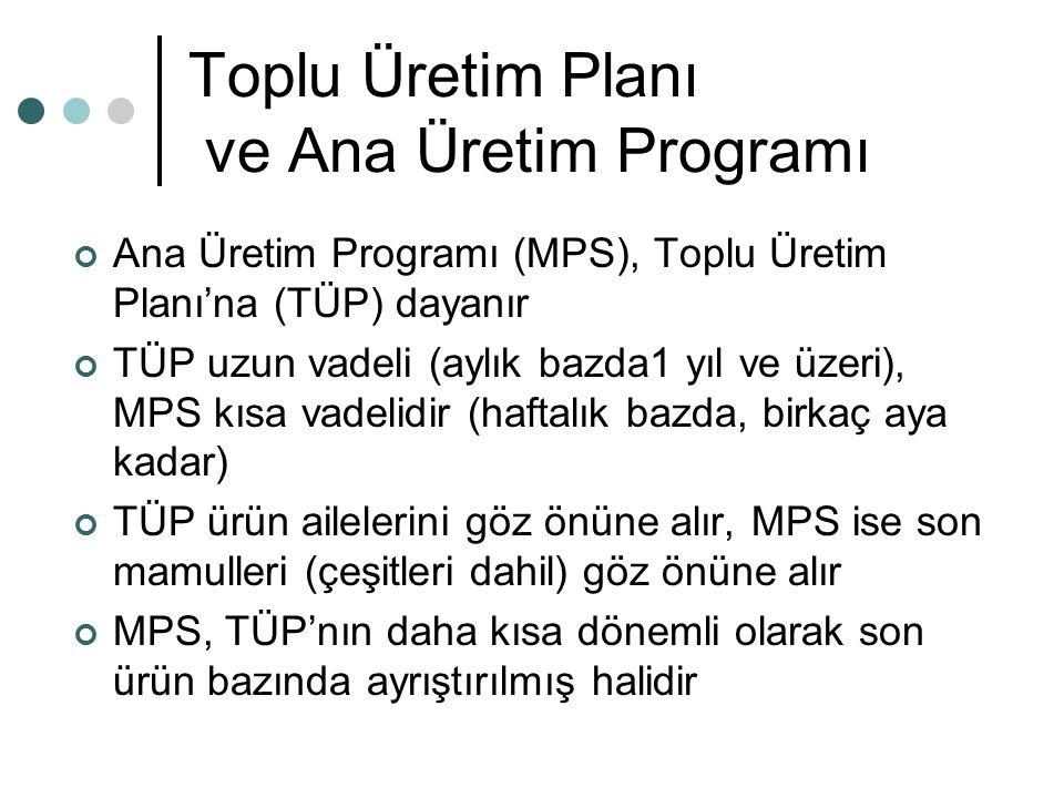 Toplu Üretim Planı ve Ana Üretim Programı Ana Üretim Programı (MPS), Toplu Üretim Planı'na (TÜP) dayanır TÜP uzun vadeli (aylık bazda1 yıl ve üzeri),