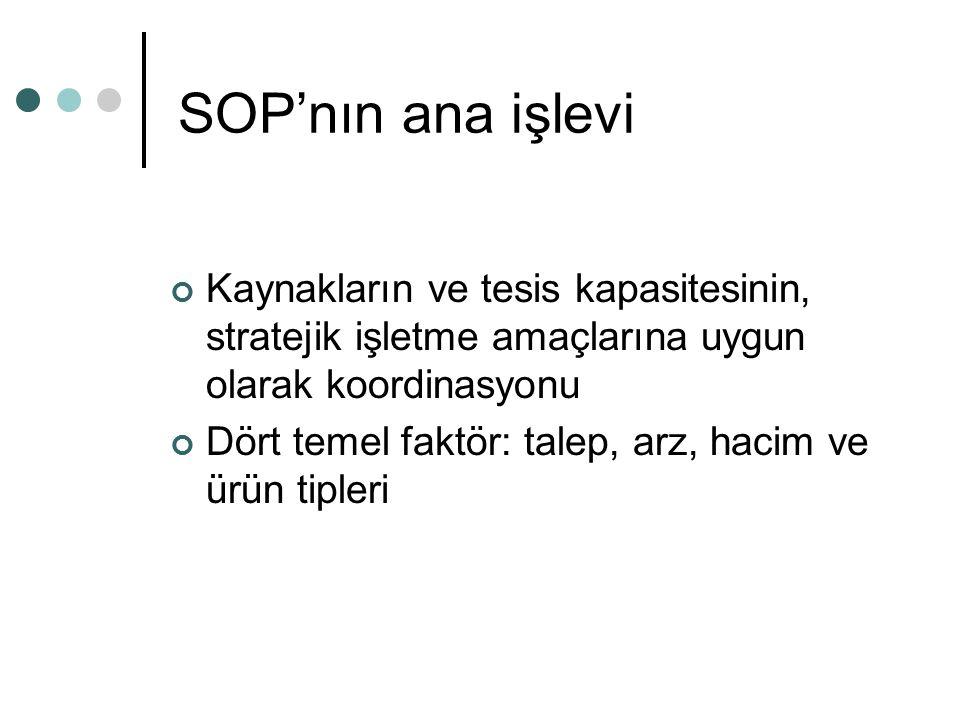 SOP Temelleri SOP'un rolü hacim (volume) seviyesinde talep ve tedariği dengelemek olmalıdır.