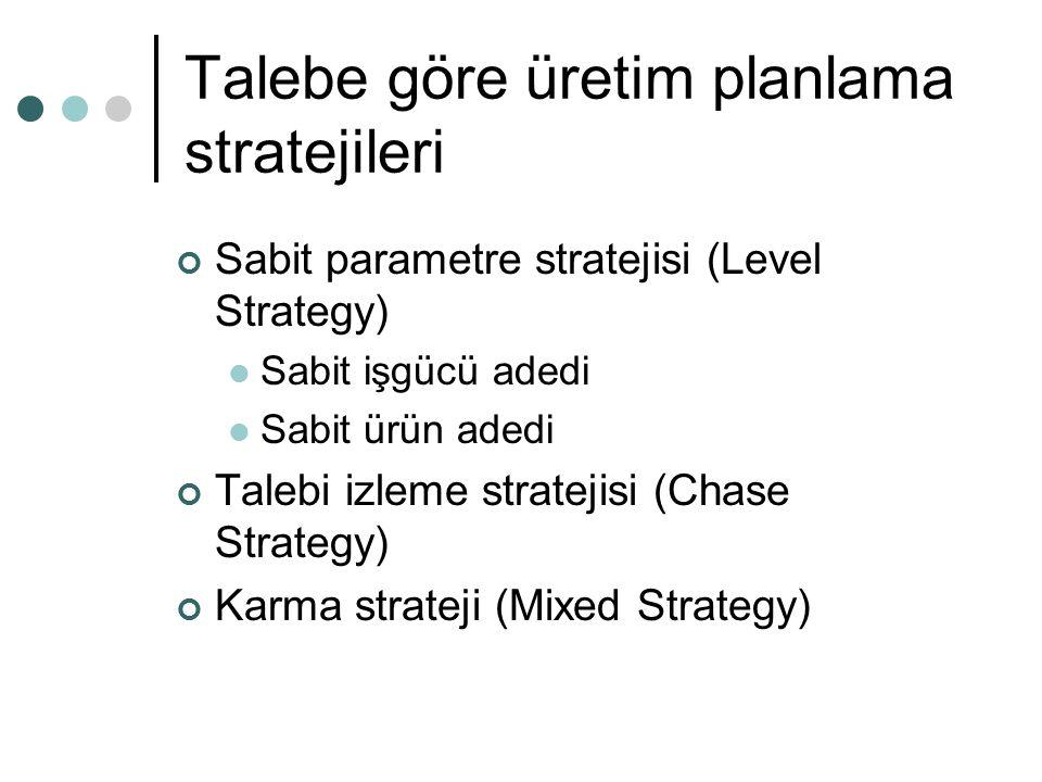 Talebe göre üretim planlama stratejileri Sabit parametre stratejisi (Level Strategy) Sabit işgücü adedi Sabit ürün adedi Talebi izleme stratejisi (Cha