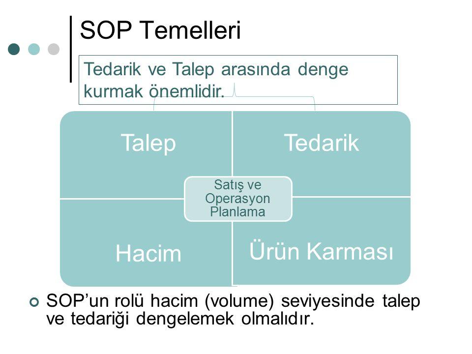 SOP Temelleri SOP'un rolü hacim (volume) seviyesinde talep ve tedariği dengelemek olmalıdır. TalepTedarik HacimÜrün Karması Satış ve Operasyon Planlam