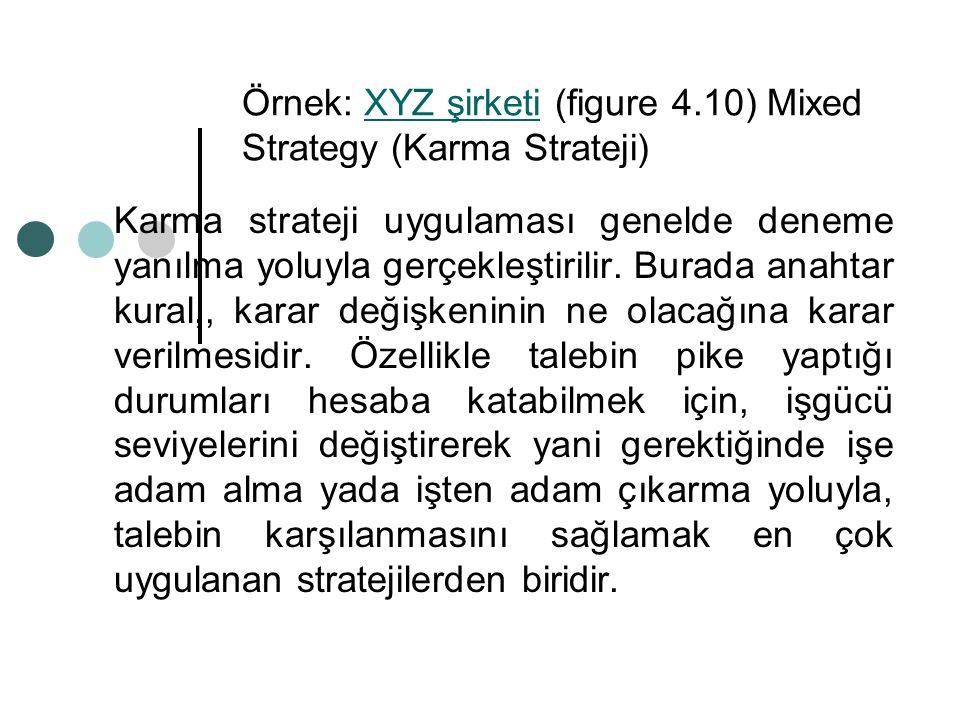 Örnek: XYZ şirketi (figure 4.10) Mixed Strategy (Karma Strateji)XYZ şirketi Karma strateji uygulaması genelde deneme yanılma yoluyla gerçekleştirilir.