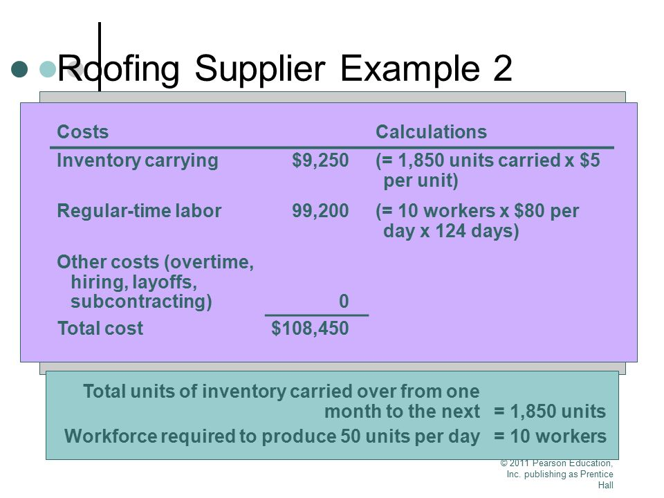 © 2011 Pearson Education, Inc. publishing as Prentice Hall Roofing Supplier Example 2 Table 13.3 Cost Information Inventory carrying cost $ 5 per unit