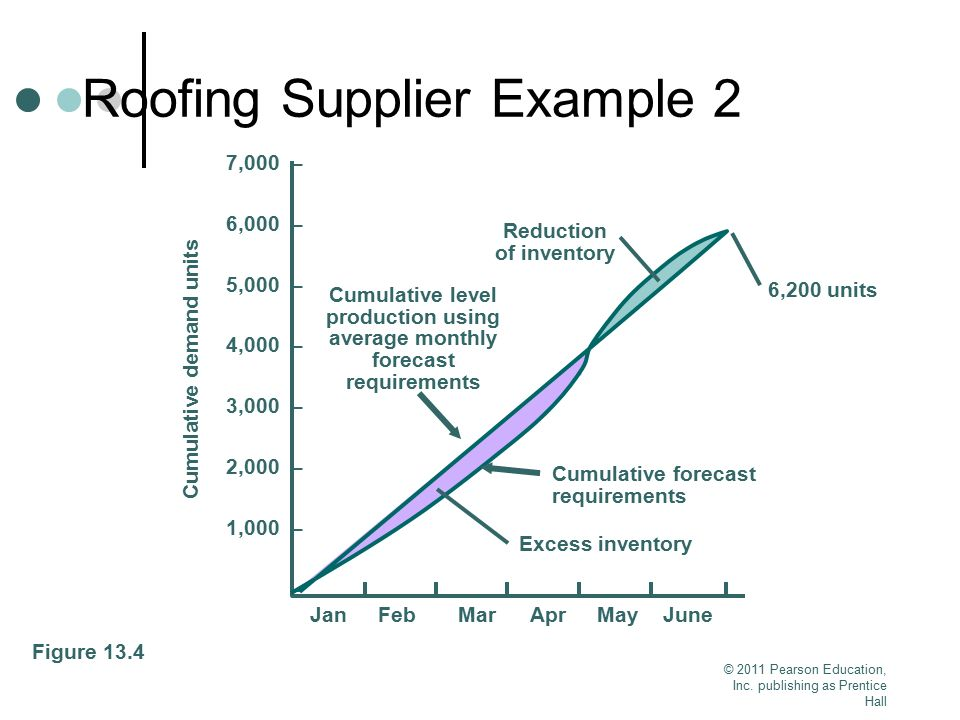 © 2011 Pearson Education, Inc. publishing as Prentice Hall Roofing Supplier Example 2 Figure 13.4 Cumulative demand units 7,000 – 6,000 – 5,000 – 4,00