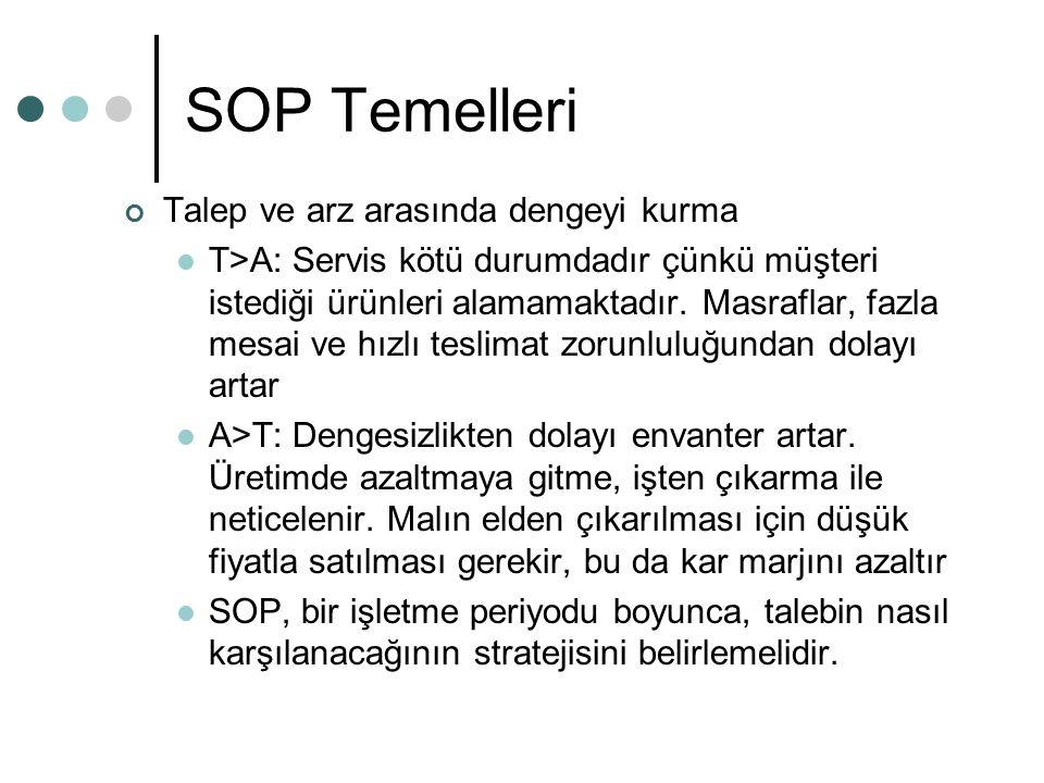 SOP Temelleri Talep ve arz arasında dengeyi kurma T>A: Servis kötü durumdadır çünkü müşteri istediği ürünleri alamamaktadır. Masraflar, fazla mesai ve