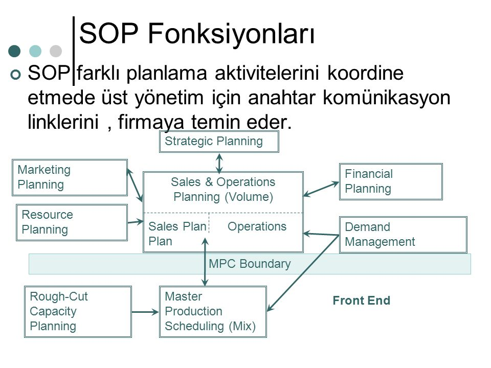 SOP Getiriler Bir işletmenin fonksiyonel alanları arasında daha iyi bir bilgi akışı ve bütünleşme sağlanır SOP yapılmaz ise, fazla stoklar, kötü müşteri servisi, fazla kapasite kullanımı, uzun teslim süreleri, yeni fırsatlara cevap verebilme kabiliyetin zayıf olması gibi durumlar ortaya çıkar.