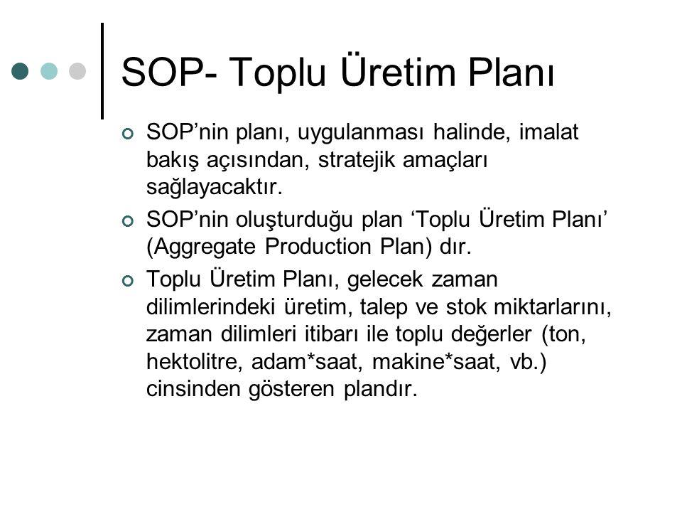 SOP- Toplu Üretim Planı SOP'nin planı, uygulanması halinde, imalat bakış açısından, stratejik amaçları sağlayacaktır. SOP'nin oluşturduğu plan 'Toplu
