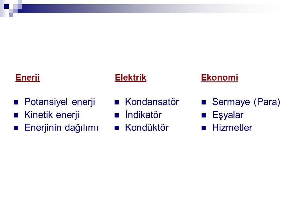 Enerji Potansiyel enerji Kinetik enerji Enerjinin dağılımı Kondansatör İndikatör Kondüktör Elektrik Ekonomi Sermaye (Para) Eşyalar Hizmetler