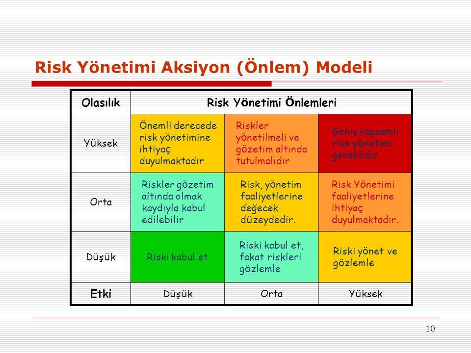 10 Risk Yönetimi Aksiyon (Önlem) Modeli OlasılıkRisk Y ö netimi Ö nlemleri Y ü ksek Ö nemli derecede risk y ö netimine ihtiya ç duyulmaktadır Riskler