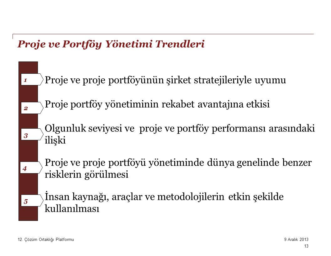 Proje ve Portföy Yönetimi Trendleri 1 2 3 4 5 Proje ve proje portföyünün şirket stratejileriyle uyumu Proje portföy yönetiminin rekabet avantajına etkisi Olgunluk seviyesi ve proje ve portföy performansı arasındaki ilişki Proje ve proje portföyü yönetiminde dünya genelinde benzer risklerin görülmesi İnsan kaynağı, araçlar ve metodolojilerin etkin şekilde kullanılması 9 Aralık 201312.