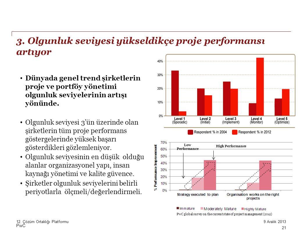 PwC Low Performance High Performance Dünyada genel trend şirketlerin proje ve portföy yönetimi olgunluk seviyelerinin artışı yönünde.