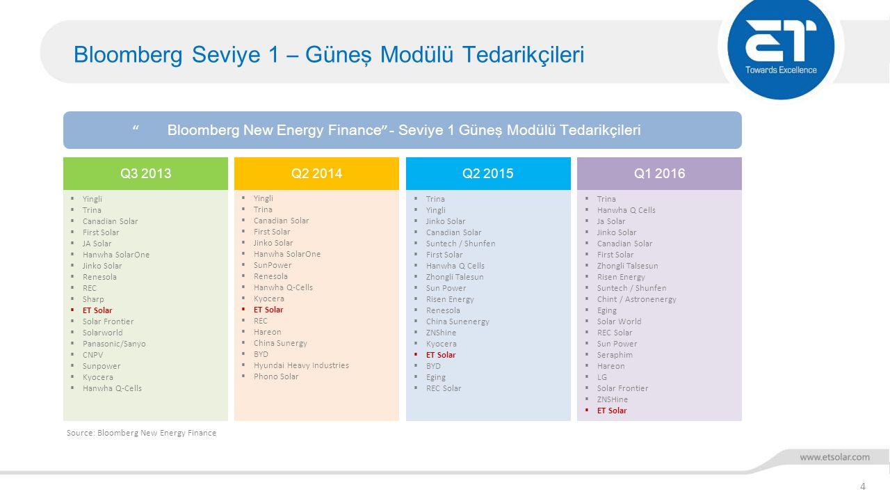 ET Solutions AG - Anahtar Teslim Sistemler 5 %100 ET Solar Group kuruluşudur.