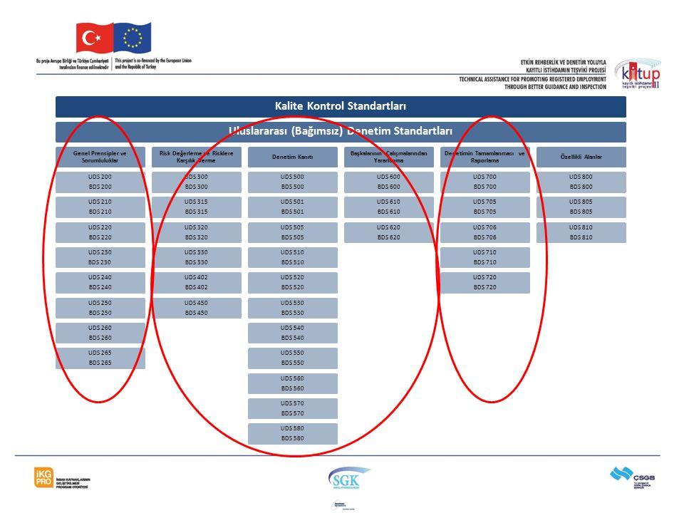 Kalite Kontrol StandartlarıUluslararası (Bağımsız) Denetim Standartları Genel Prensipler ve Sorumluluklar UDS 200 BDS 200 UDS 210 BDS 210 UDS 220 BDS