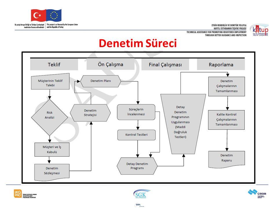 Uluslararası Denetim Standartları Denetim Süreci