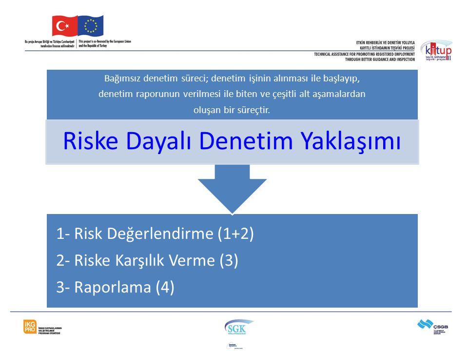 1- Risk Değerlendirme (1+2) 2- Riske Karşılık Verme (3) 3- Raporlama (4) Bağımsız denetim süreci; denetim işinin alınması ile başlayıp, denetim raporu