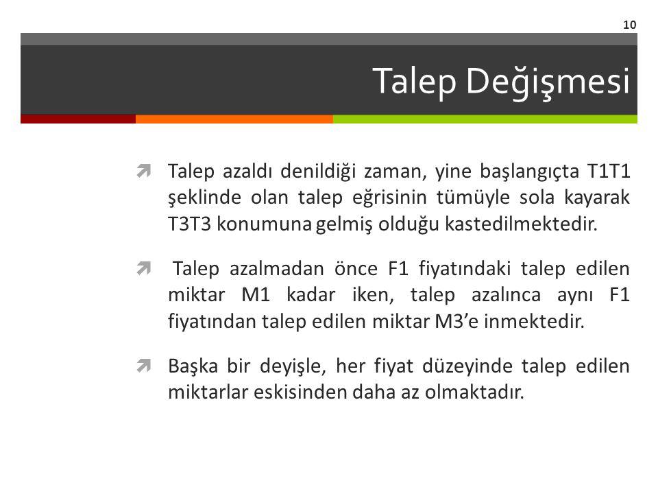 Talep Değişmesi  Talep azaldı denildiği zaman, yine başlangıçta T1T1 şeklinde olan talep eğrisinin tümüyle sola kayarak T3T3 konumuna gelmiş olduğu kastedilmektedir.
