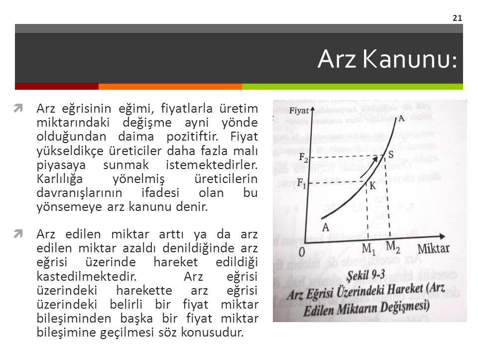 Arz Kanunu:  Arz eğrisinin eğimi, fiyatlarla üretim miktarındaki değişme ayni yönde olduğundan daima pozitiftir. Fiyat yükseldikçe üreticiler daha fa