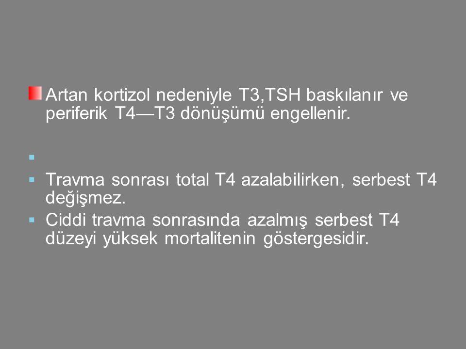 Artan kortizol nedeniyle T3,TSH baskılanır ve periferik T4—T3 dönüşümü engellenir.   Travma sonrası total T4 azalabilirken, serbest T4 değişmez.  C