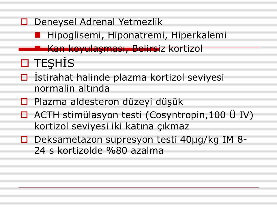 Deneysel Adrenal Yetmezlik Hipoglisemi, Hiponatremi, Hiperkalemi Kan koyulaşması, Belirsiz kortizol  TEŞHİS  İstirahat halinde plazma kortizol seviyesi normalin altında  Plazma aldesteron düzeyi düşük  ACTH stimülasyon testi (Cosyntropin,100 Ü IV) kortizol seviyesi iki katına çıkmaz  Deksametazon supresyon testi 40µg/kg IM 8- 24 s kortizolde %80 azalma