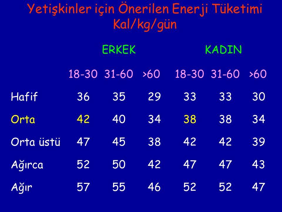 Yetişkinler için Önerilen Enerji Tüketimi Kal/kg/gün ERKEKKADIN 18-3031-60 >6018-3031-60 >60 Hafif36352933 30 Orta42403438 34 Orta üstü47453842 39 Ağırca52504247 43 Ağır57554652 47
