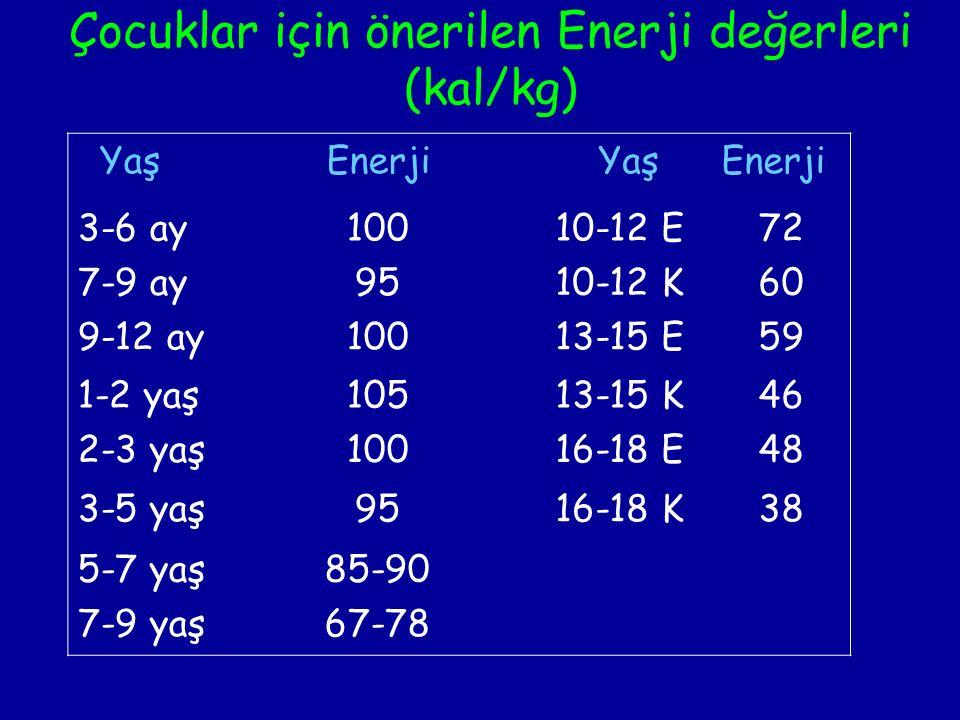 Çocuklar için önerilen Enerji değerleri (kal/kg) YaşEnerjiYaşEnerji 3-6 ay10010-12 E72 7-9 ay9510-12 K60 9-12 ay10013-15 E59 1-2 yaş10513-15 K46 2-3 yaş10016-18 E48 3-5 yaş9516-18 K38 5-7 yaş85-90 7-9 yaş67-78