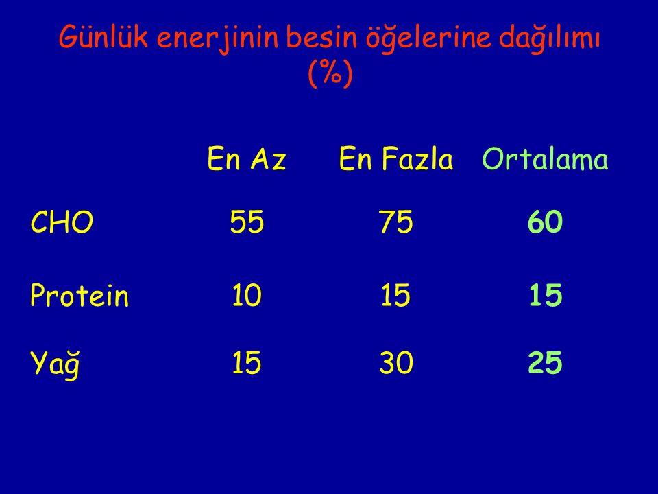 Günlük enerjinin besin öğelerine dağılımı (%) En AzEn FazlaOrtalama CHO557560 Protein1015 Yağ153025