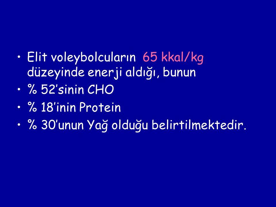 Elit voleybolcuların 65 kkal/kg düzeyinde enerji aldığı, bunun % 52'sinin CHO % 18'inin Protein % 30'unun Yağ olduğu belirtilmektedir.