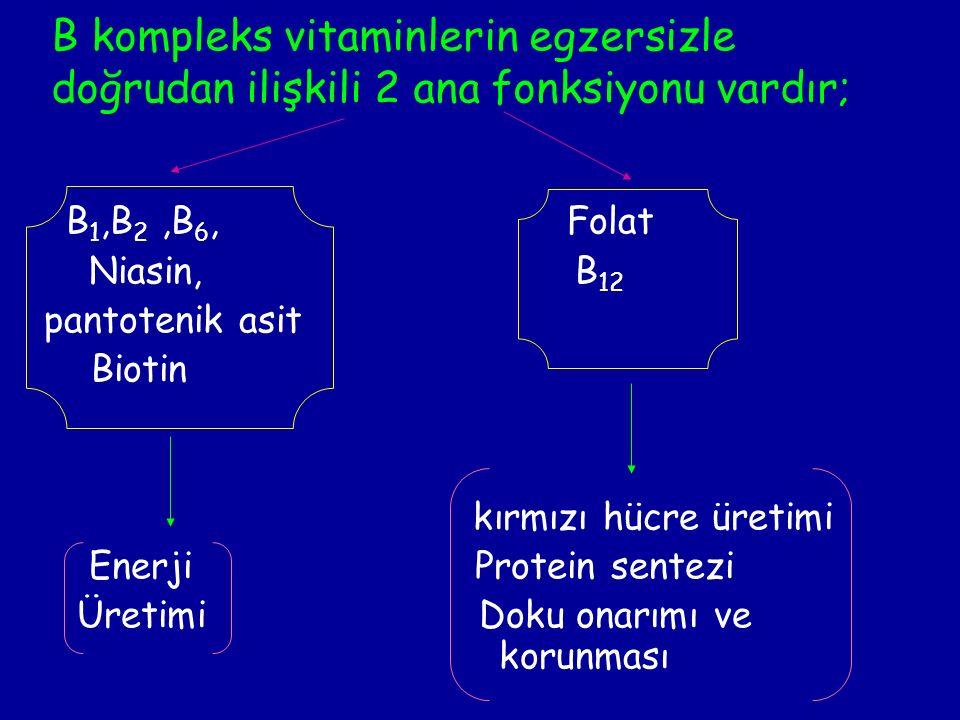 B kompleks vitaminlerin egzersizle doğrudan ilişkili 2 ana fonksiyonu vardır; B 1,B 2,B 6, Folat Niasin, B 12 pantotenik asit Biotin kırmızı hücre üretimi Enerji Protein sentezi Üretimi Doku onarımı ve korunması