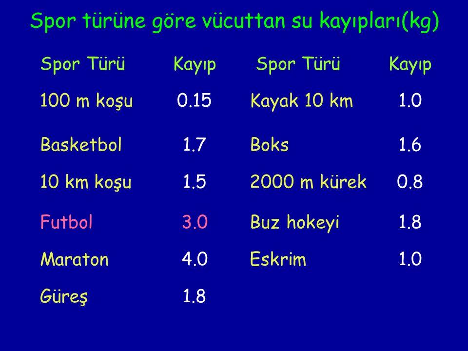 Spor türüne göre vücuttan su kayıpları(kg) Spor TürüKayıp Spor TürüKayıp 100 m koşu0.15 Kayak 10 km1.0 Basketbol1.7 Boks1.6 10 km koşu1.5 2000 m kürek0.8 Futbol3.0 Buz hokeyi1.8 Maraton4.0 Eskrim1.0 Güreş1.8