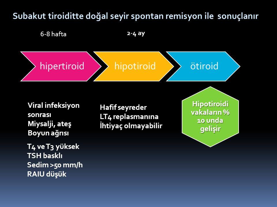6-8 hafta Viral infeksiyon sonrası Miysalji, ateş Boyun ağrısı T4 ve T3 yüksek TSH basklı Sedim >50 mm/h RAIU düşük Hafif seyreder LT4 replasmanına İh