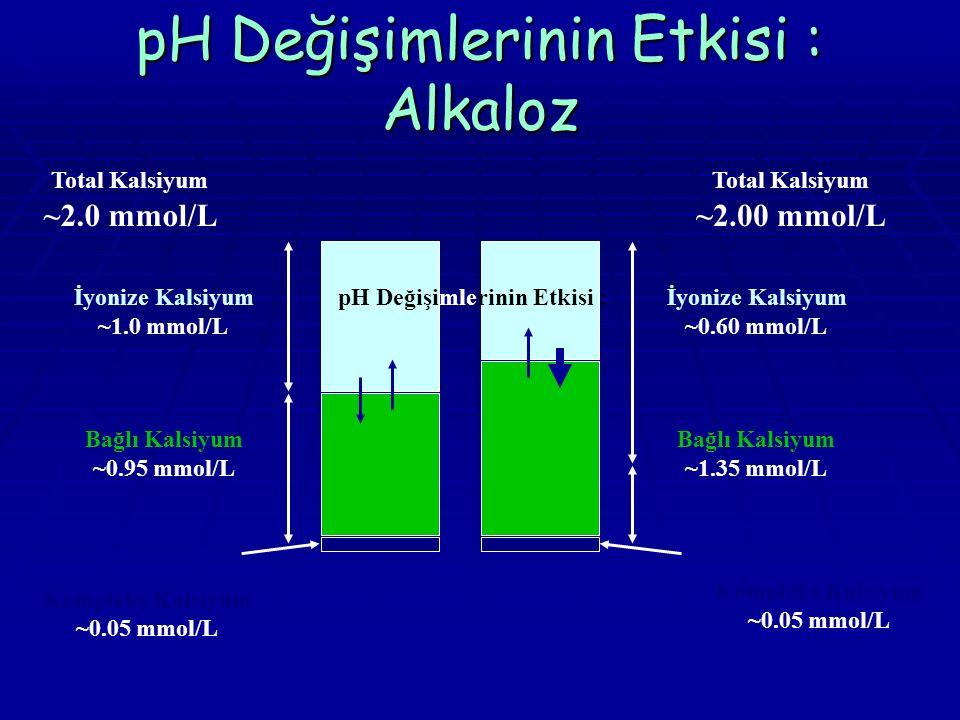 pH Değişimlerinin Etkisi : Alkaloz Kompleks Kalsiyum ~0.05 mmol/L Total Kalsiyum ~2.0 mmol/L İyonize Kalsiyum ~1.0 mmol/L Bağlı Kalsiyum ~0.95 mmol/L Total Kalsiyum ~2.00 mmol/L İyonize Kalsiyum ~0.60 mmol/L Bağlı Kalsiyum ~1.35 mmol/L Kompleks Kalsiyum ~0.05 mmol/L pH Değişimlerinin Etkisi :