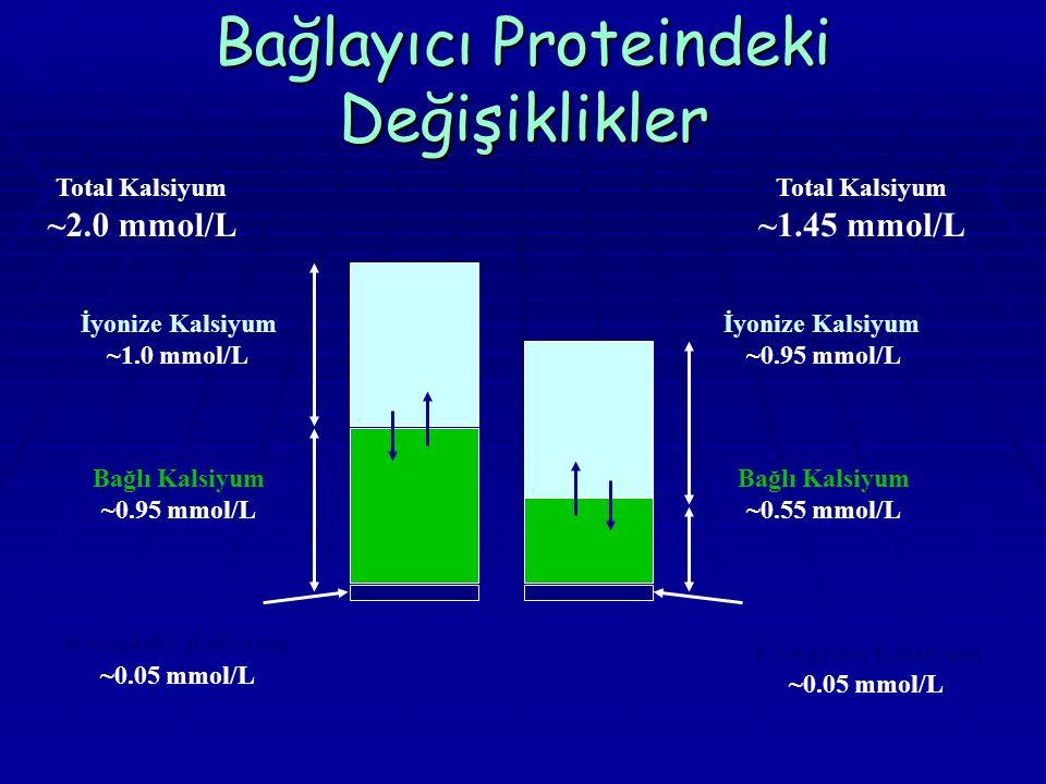Bağlayıcı Proteindeki Değişiklikler Total Kalsiyum ~2.0 mmol/L İyonize Kalsiyum ~1.0 mmol/L Bağlı Kalsiyum ~0.95 mmol/L Total Kalsiyum ~1.45 mmol/L İyonize Kalsiyum ~0.95 mmol/L Bağlı Kalsiyum ~0.55 mmol/L Kompleks Kalsiyum ~0.05 mmol/L Kompleks Kalsiyum ~0.05 mmol/L