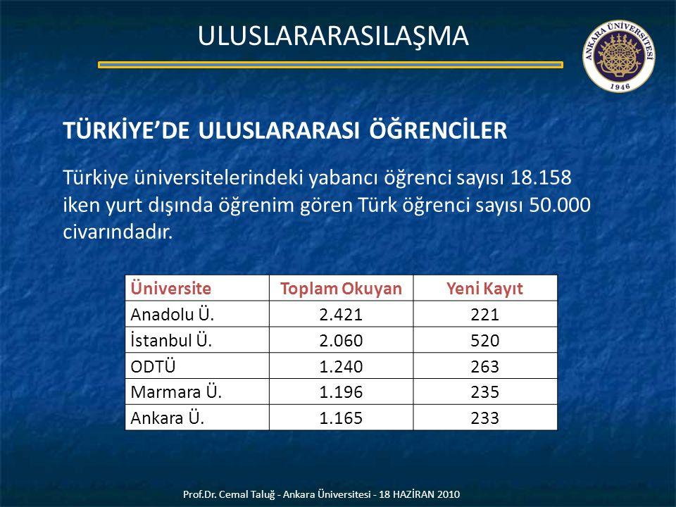 TÜRKİYE'DE ULUSLARARASI ÖĞRENCİLER Türkiye üniversitelerindeki yabancı öğrenci sayısı 18.158 iken yurt dışında öğrenim gören Türk öğrenci sayısı 50.00
