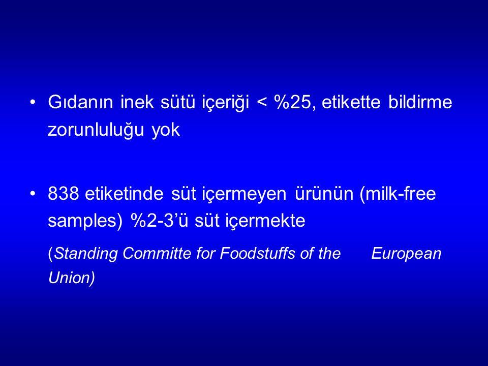 Gıdanın inek sütü içeriği < %25, etikette bildirme zorunluluğu yok 838 etiketinde süt içermeyen ürünün (milk-free samples) %2-3'ü süt içermekte (Standing Committe for Foodstuffs of the European Union)