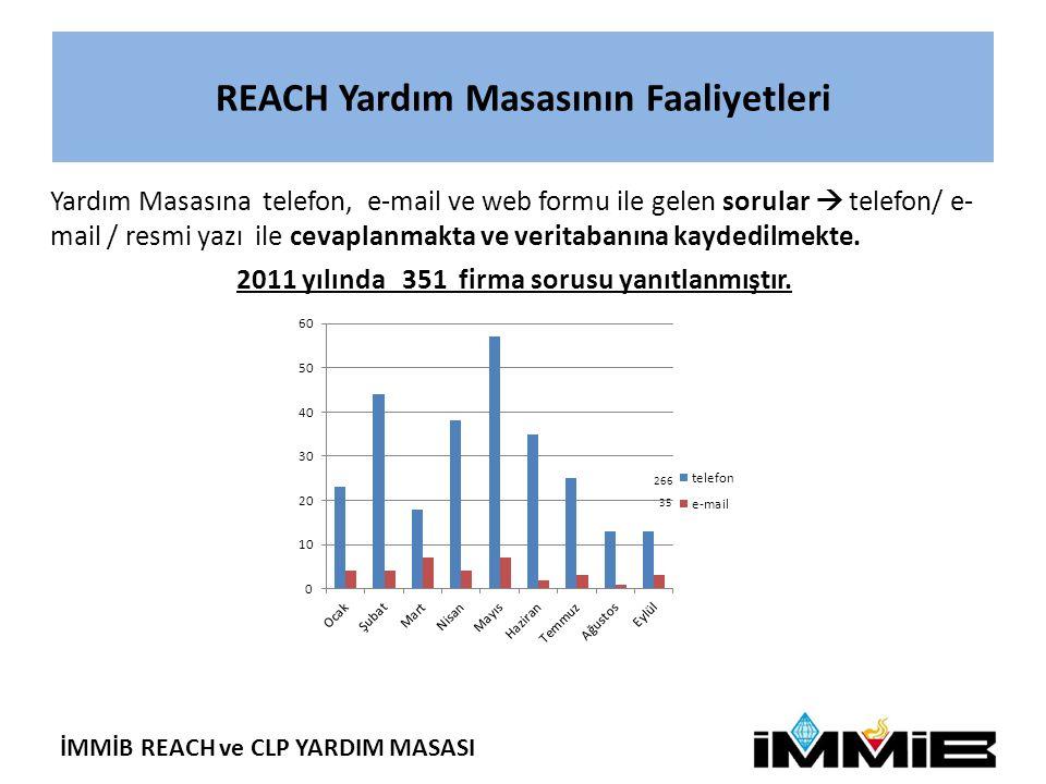 İMMİB REACH ve CLP YARDIM MASASI REACH Yardım Masasının Faaliyetleri 2011 yılında 351 firma sorusu yanıtlanmıştır.