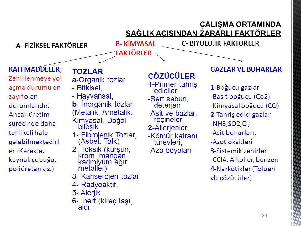TOZLAR a-Organik tozlar - Bitkisel, - Hayvansal, b- İnorganik tozlar (Metalik, Ametalik, Kimyasal, Doğal bileşik 1- Fibrojenik Tozlar, (Asbet, Talk) 2- Toksik (kurşun, krom, mangan, kadmiyum ağır metaller) 3- Kanserojen tozlar, 4- Radyoaktif, 5- Alerjik, 6- İnert (kireç taşı, alçı ÇÖZÜCÜLER 1-Primer tahriş ediciler -Sert sabun, deterjan -Asit ve bazlar, reçineler 2-Allerjenler -Kömür katranı türevleri, -Azo boyaları 24 A- FİZİKSEL FAKTÖRLER B- KİMYASAL FAKTÖRLER C- BİYOLOJİK FAKTÖRLER KATI MADDELER; Zehirlenmeye yol açma durumu en zayıf olan durumlarıdır.