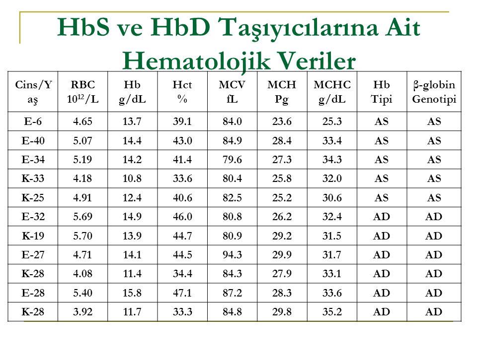 HbS ve HbD Taşıyıcılarına Ait Hematolojik Veriler Cins/Y aş RBC 10 12 /L Hb g/dL Hct % MCV fL MCH Pg MCHC g/dL Hb Tipi β-globin Genotipi E-64.6513.739.184.023.625.3AS E-405.0714.443.084.928.433.4AS E-345.1914.241.479.627.334.3AS K-334.1810.833.680.425.832.0AS K-254.9112.440.682.525.230.6AS E-325.6914.946.080.826.232.4AD K-195.7013.944.780.929.231.5AD E-274.7114.144.594.329.931.7AD K-284.0811.434.484.327.933.1AD E-285.4015.847.187.228.333.6AD K-283.9211.733.384.829.835.2AD