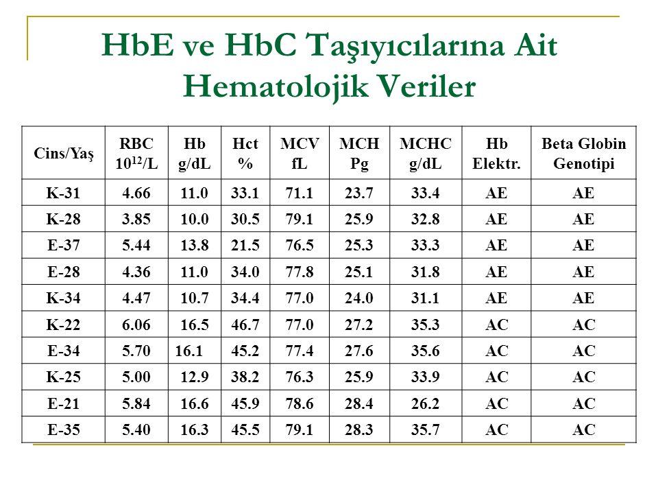 HbE ve HbC Taşıyıcılarına Ait Hematolojik Veriler Cins/Yaş RBC 10 12 /L Hb g/dL Hct % MCV fL MCH Pg MCHC g/dL Hb Elektr.