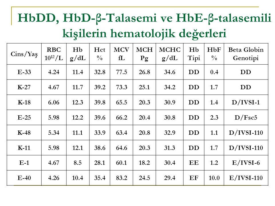 HbDD, HbD-β-Talasemi ve HbE-β-talasemili kişilerin hematolojik değerleri Cins/Yaş RBC 10 12 /L Hb g/dL Hct % MCV fL MCH Pg MCHC g/dL Hb Tipi HbF % Beta Globin Genotipi E-334.2411.432.877.526.834.6DD0.4DD K-274.6711.739.273.325.134.2DD1.7DD K-186.0612.339.865.520.330.9DD1.4D/IVSI-1 E-255.9812.239.666.220.430.8DD2.3D/Fsc5 K-485.3411.133.963.420.832.9DD1.1D/IVSI-110 K-115.9812.138.664.620.331.3DD1.7D/IVSI-110 E-14.678.528.160.118.230.4EE1.2E/IVSI-6 E-404.2610.435.483.224.529.4EF10.0E/IVSI-110