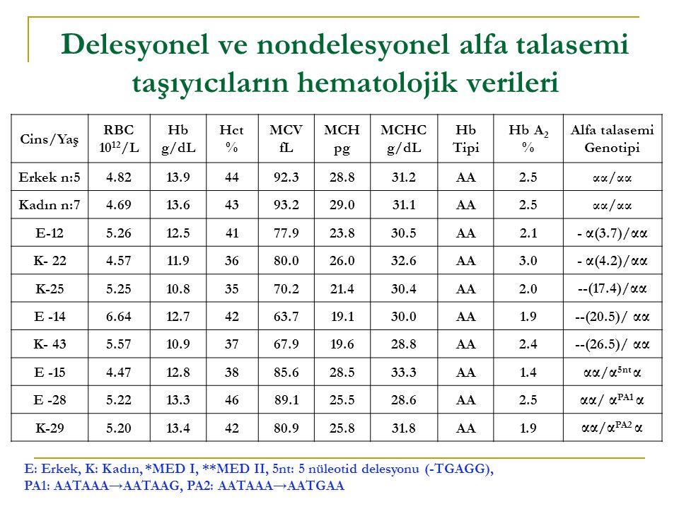 Delesyonel ve nondelesyonel alfa talasemi taşıyıcıların hematolojik verileri E: Erkek, K: Kadın, *MED I, **MED II, 5nt: 5 nüleotid delesyonu (-TGAGG), PA1: AATAAA→AATAAG, PA2: AATAAA→AATGAA Cins/Yaş RBC 10 12 /L Hb g/dL Hct % MCV fL MCH pg MCHC g/dL Hb Tipi Hb A 2 % Alfa talasemi Genotipi Erkek n:54.8213.94492.328.831.2AA2.5αα/αα Kadın n:74.6913.64393.229.031.1AA2.5αα/αα E-125.2612.54177.923.830.5AA2.1 - α (3.7)/ αα K- 224.5711.93680.026.032.6AA3.0 - α (4.2)/ αα K-255.2510.83570.221.430.4AA2.0 --(17.4)/ αα E -146.6412.74263.719.130.0AA1.9 --(20.5)/ αα K- 435.5710.93767.919.628.8AA2.4 --(26.5)/ αα E -154.4712.83885.628.533.3AA1.4 αα / α 5nt α E -285.2213.34689.125.528.6AA2.5 αα / α PA1 α K-295.2013.44280.925.831.8AA1.9 αα / α PA2 α
