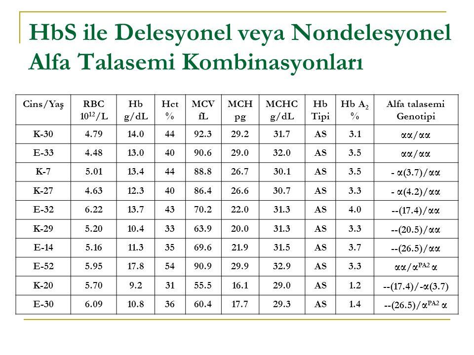 HbS ile Delesyonel veya Nondelesyonel Alfa Talasemi Kombinasyonları Cins/YaşRBC 10 12 /L Hb g/dL Hct % MCV fL MCH pg MCHC g/dL Hb Tipi Hb A 2 % Alfa talasemi Genotipi K-304.7914.04492.329.231.7AS3.1 αα / αα E-334.4813.04090.629.032.0AS3.5 αα / αα K-75.0113.44488.826.730.1AS3.5 - α (3.7)/ αα K-274.6312.34086.426.630.7AS3.3 - α (4.2)/ αα E-326.2213.74370.222.031.3AS4.0 --(17.4)/ αα K-295.2010.43363.920.031.3AS3.3 --(20.5)/ αα E-145.1611.33569.621.931.5AS3.7 --(26.5)/ αα E-525.9517.85490.929.932.9AS3.3 αα / α PA2 α K-205.709.23155.516.129.0AS1.2 --(17.4)/- α (3.7) E-306.0910.83660.417.729.3AS1.4 --(26.5)/ α PA2 α
