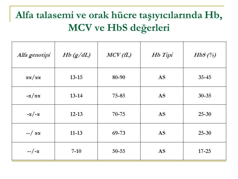 Alfa talasemi ve orak hücre taşıyıcılarında Hb, MCV ve HbS değerleri Alfa genotipiHb (g/dL)MCV (fL)Hb TipiHbS (%) αα/αα13-1580-90AS35-45 -α/αα13-1475-85AS30-35 -α/-α12-1370-75AS25-30 --/ αα11-1369-73AS25-30 --/-α7-1050-55AS17-25