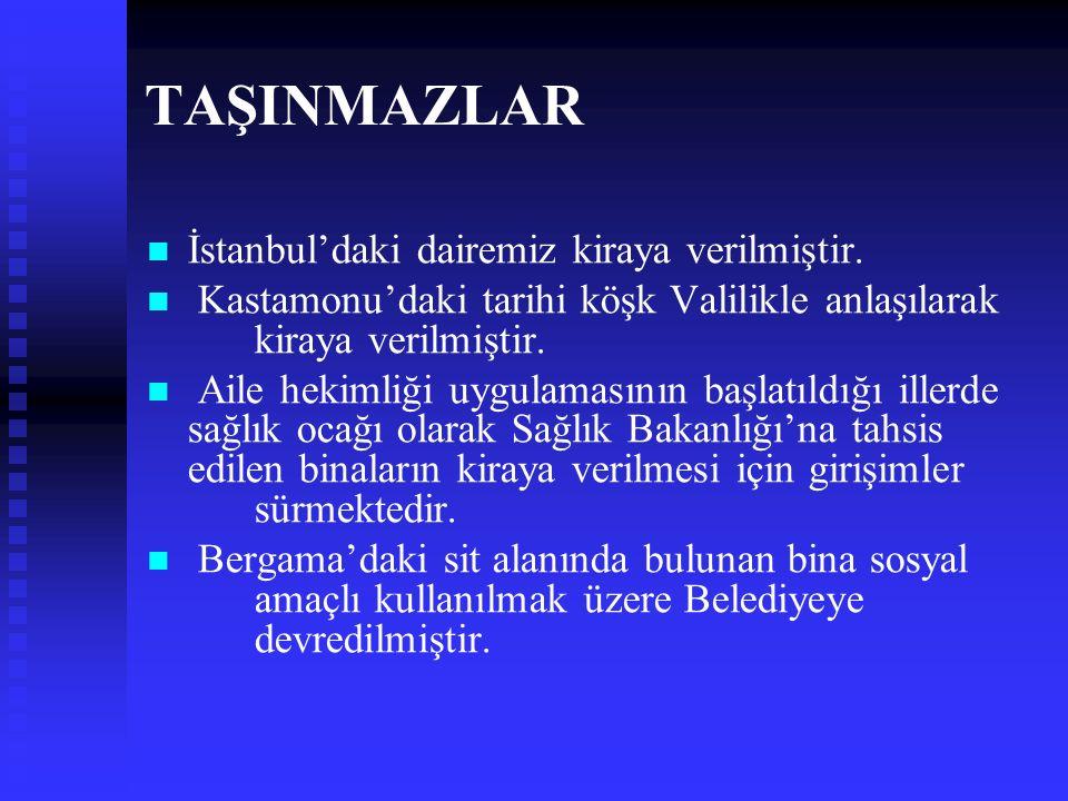 TAŞINMAZLAR İstanbul'daki dairemiz kiraya verilmiştir. Kastamonu'daki tarihi köşk Valilikle anlaşılarak kiraya verilmiştir. Aile hekimliği uygulamasın