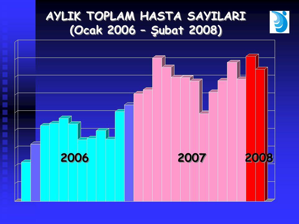 AYLIK TOPLAM HASTA SAYILARI (Ocak 2006 – Şubat 2008) AYLIK TOPLAM HASTA SAYILARI (Ocak 2006 – Şubat 2008) 2006 2007 2008