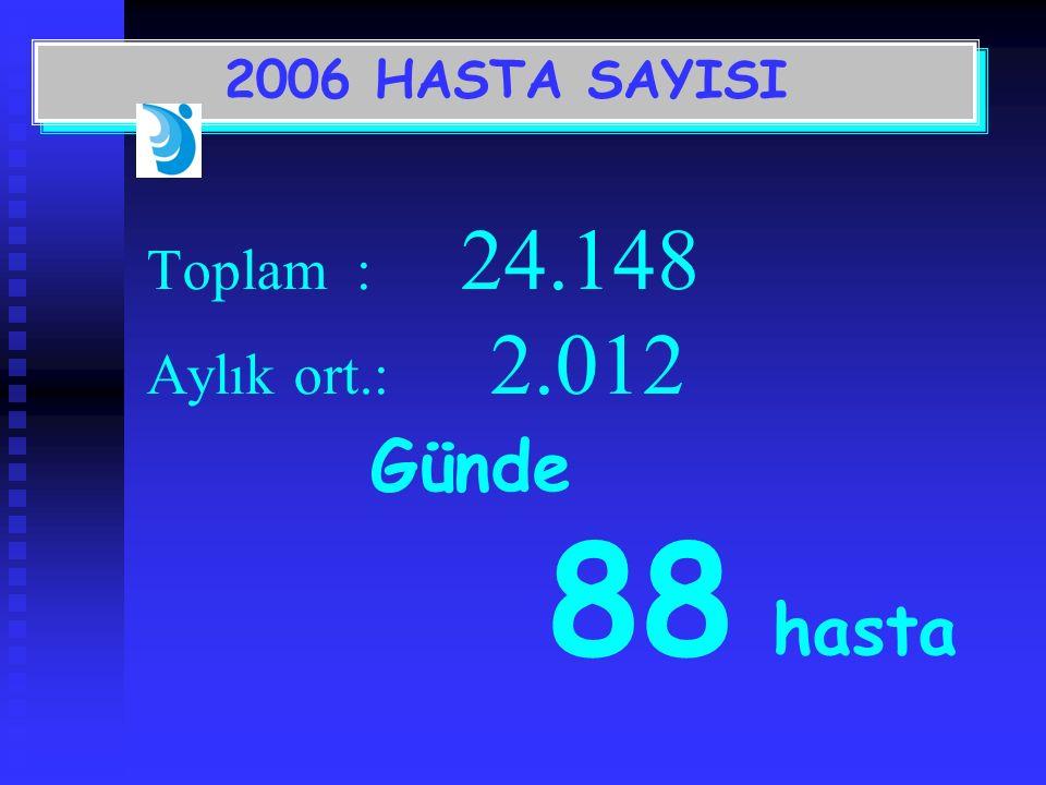 Toplam: 24.148 Aylık ort.: 2.012 Günde 88 hasta 2006 HASTA SAYISI
